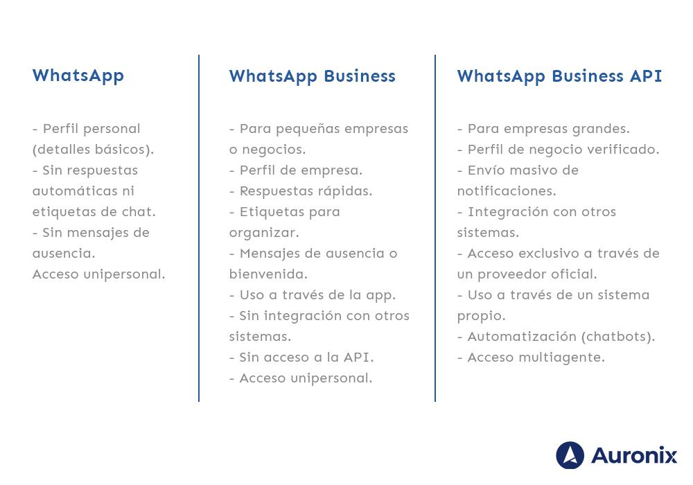 WhatsApp_Business_API_Table